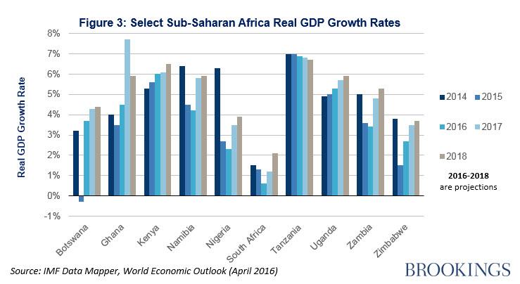Select Sub-Saharan Africa