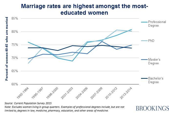 Marriage rates are highest among the most-educated women