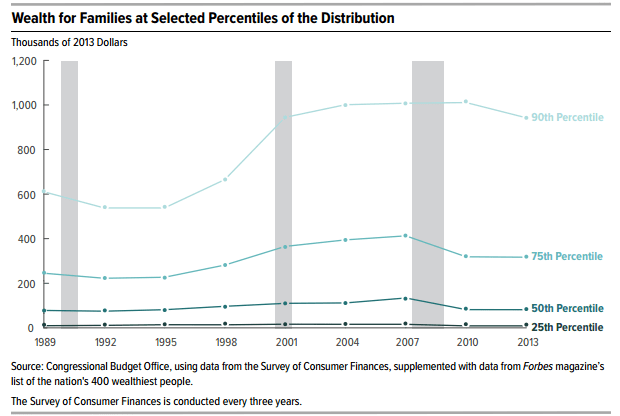 Wealth for families at selected percentiles of the distribution