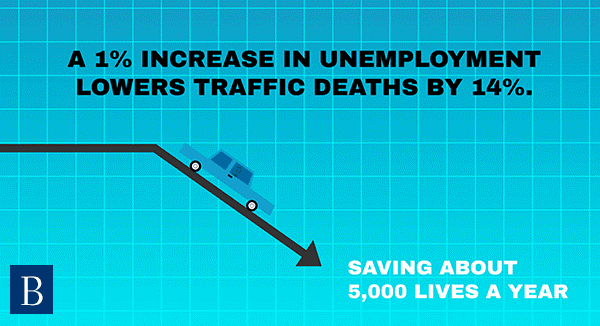 A 1% increase in unemployment lowers traffic deaths by 14%