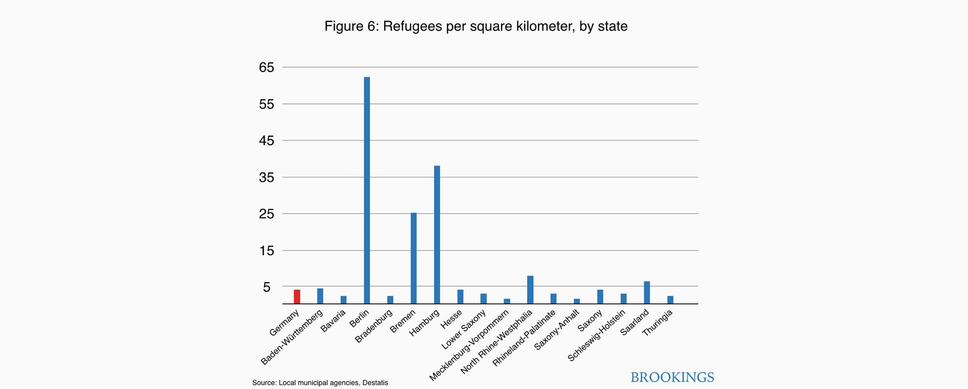 Cities and refugees: The German experience