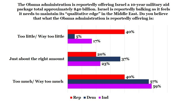 Graph showing survey answers in response to a question about whether the United States provides too much or too little aid to Israel.