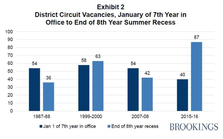 District Circuit Vacancies, January of 7th Year in Office to End of 8th Year Summer Recess