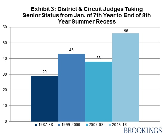 District & Circuit Judges Taking Senior Status from Jan. of 7th Year to End of 8th Year Summer Recess