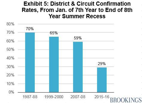 1987-88:70%; 1999-2000:65%; 2007-08:59%;2015-16:29%