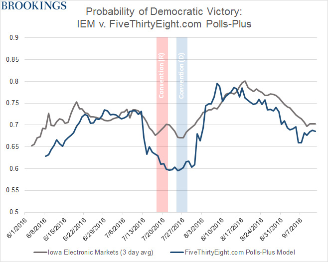 gs_20160914-probability-of-democratic-victory-2-revised