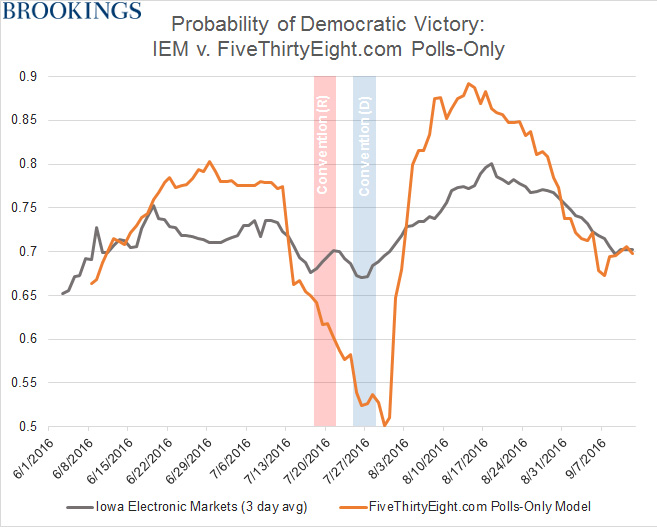 gs_20160914-probability-of-democratic-victory-revised