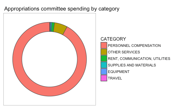 gs_20160914_appropriations-committee-spending-by-category