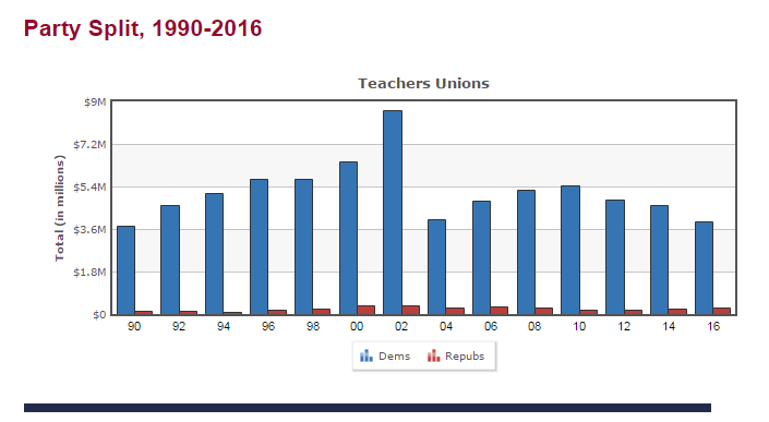Teachers union contribution to Democratic party