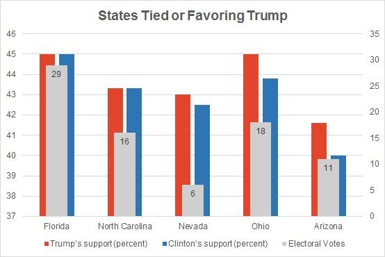 gs_20160921_states-favoring-trump