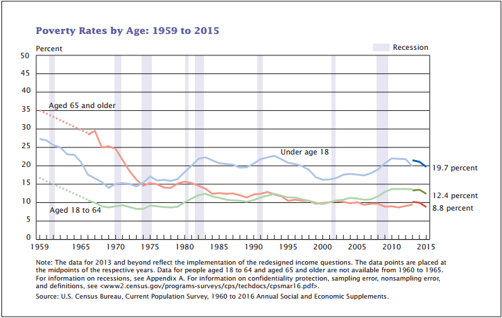 Poverty declined for all age groups in 2015