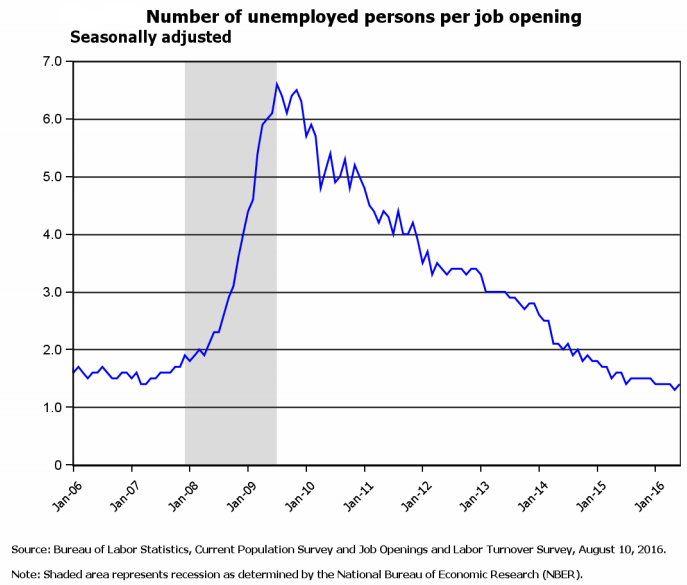 The number of unemployed persons per job opening has fallen