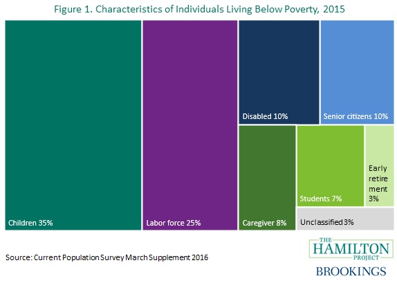 characteristics of individuals living below poverty line