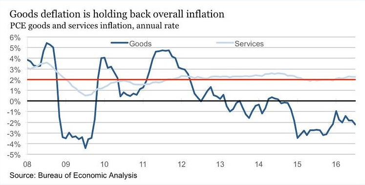Good deflation is holding back overall inflation