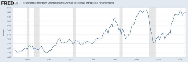 Household net worth as a percentage of after-tax income is near a record high