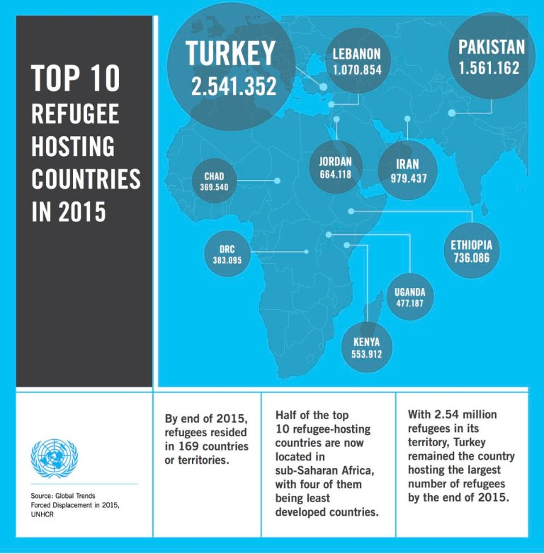 top-10-refugee-hosting-countries-in-2015