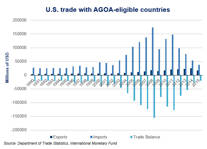 us-trade-with-agoa-eligible-countries