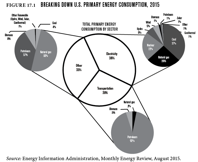 Figure 17.1: Breaking down U.S. primary energy consumption, 2015