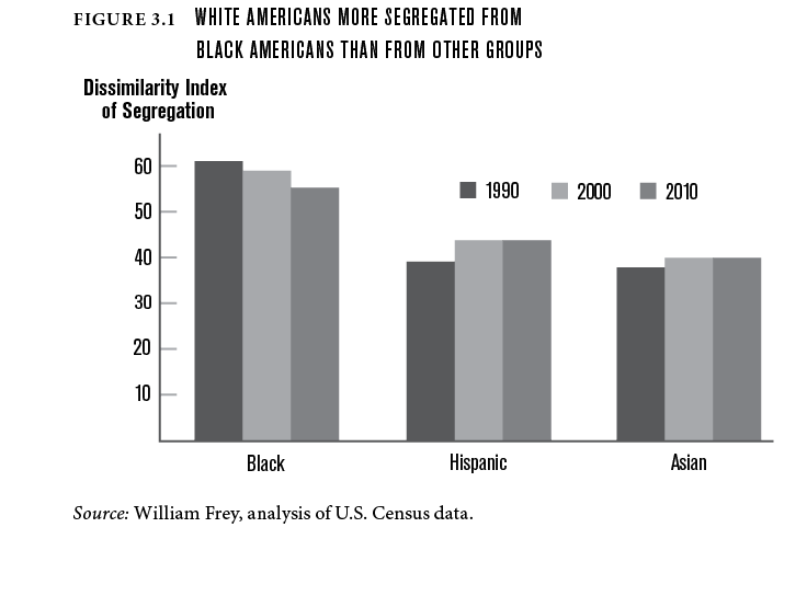 White Americans more segregated from black Americans than from other groups