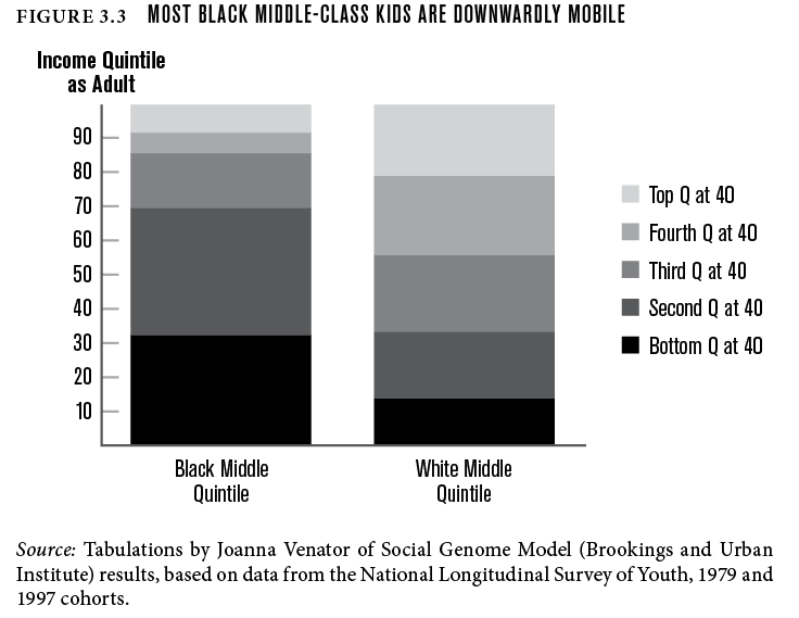 Most black middle-class kids are downwardly mobile