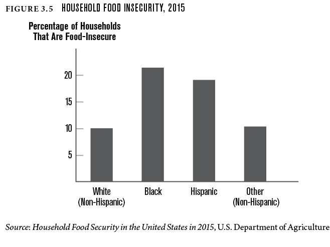 Household food insecurity, 2015