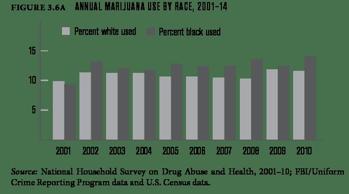 Annual marijuana use by race, 2001-14