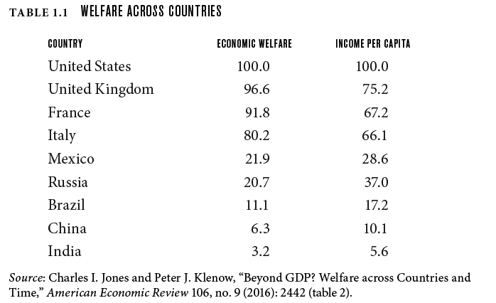 Welfare across countries