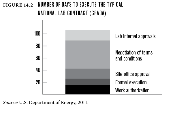 Bar chart showing the number of days it takes on average for businesses to establish cooperative reserach and development agreememnts (CRADA) with national labs