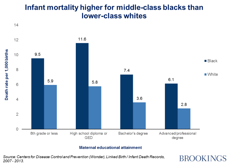 6 Charts Showing Race Gaps Within The American Middle Class