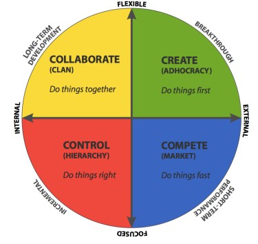 The Competing Values Framework; Collaborate (Do Things Together); Create (Do things first); Control (Do things right); Compete (Do things fast)
