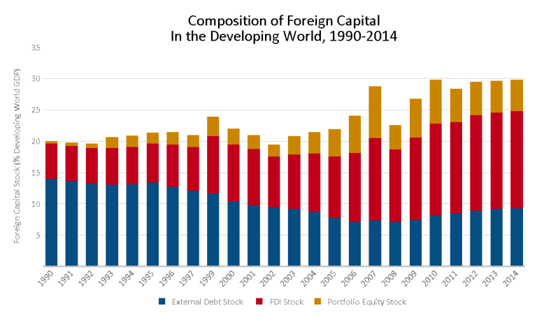 composition-of-foreign-capital-stock-bar