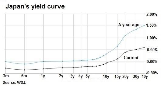 Japan's yield curve