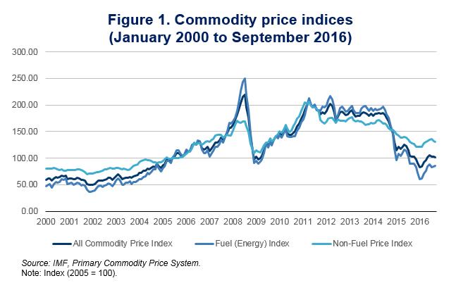 figure-1-commodity-price-indices