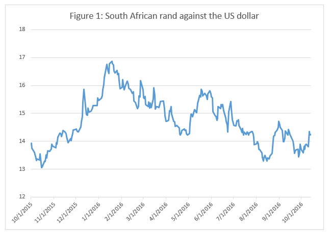 figure-1-south-african-rand