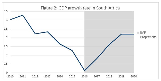 figure-2-gdp-growth