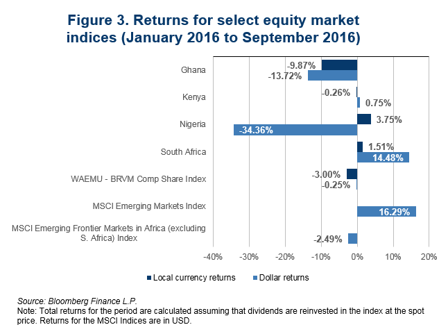 figure-3-returns-for-select-equity