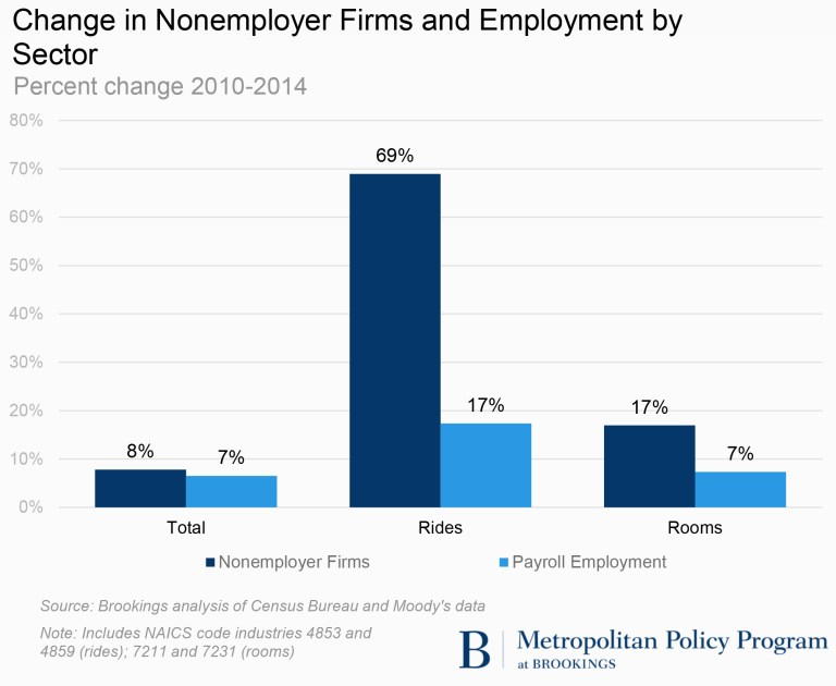 Change in nonemployer firms and payroll in select passenger ground transportation industries (2012-2014) (50 largest metros)