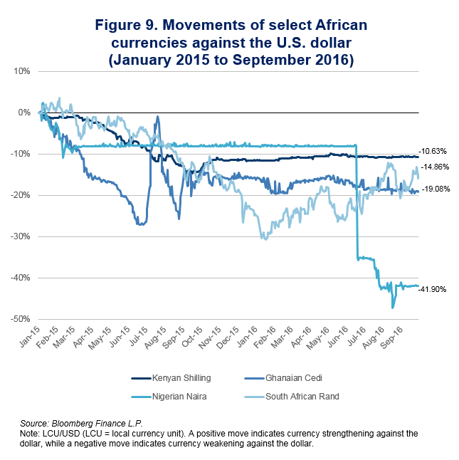 figure-9-movements-of-select-african-currencies