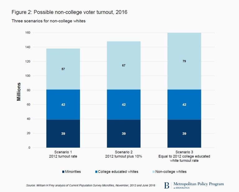 gs_20161031_figure-2016-non-college-whites
