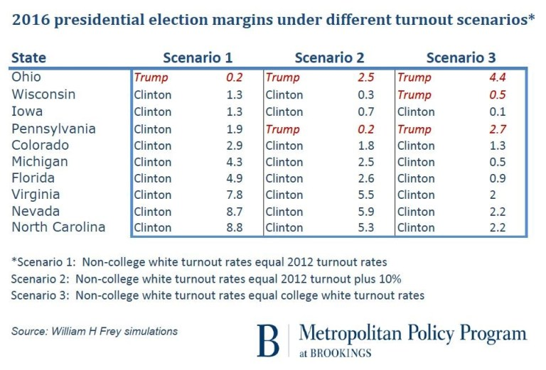gs_20161031_figure-3-turnout-scenarios