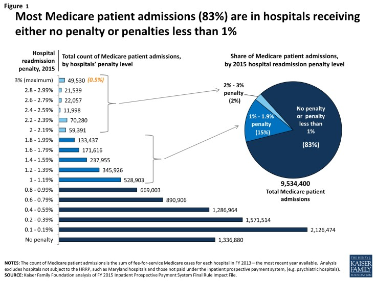 medicare admissions