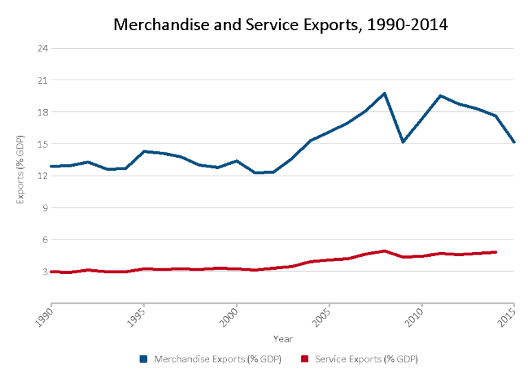service-and-merchandise-exports