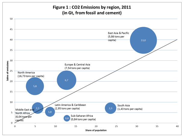figure-1-co2-emissions-by-region