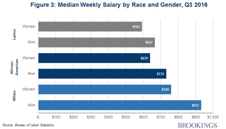 gs_20161115_figure-2-median-weekly-gender