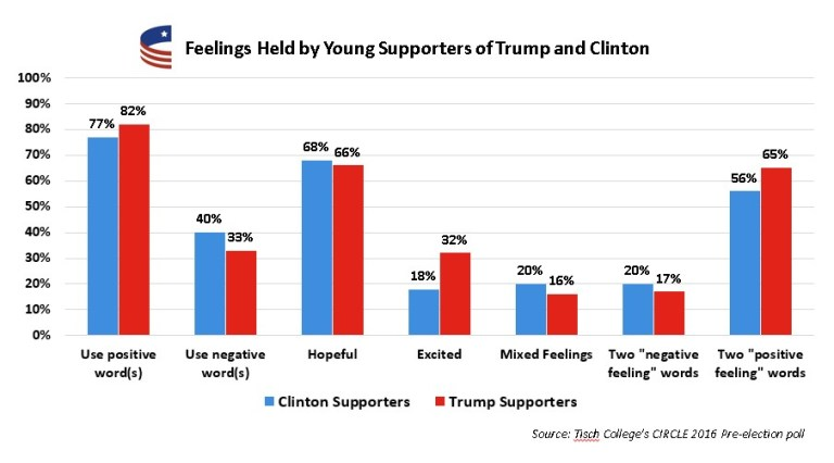 Graphic showing feelings of young people toward the 2016 election.