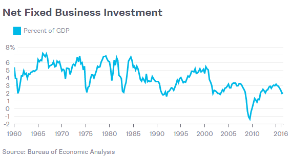 Net Fixed Business Investment