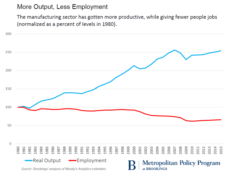 Chart: More output, less employment