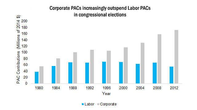 Corporate PACs increasingly outspend Labor PACs in congressional elections