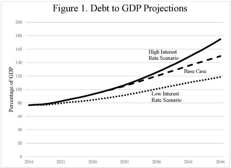 Figure 1 shows shows the debt to GDP projections including a high interest rate scenario, the base case, and a low interest rate scenario until the year 2046.