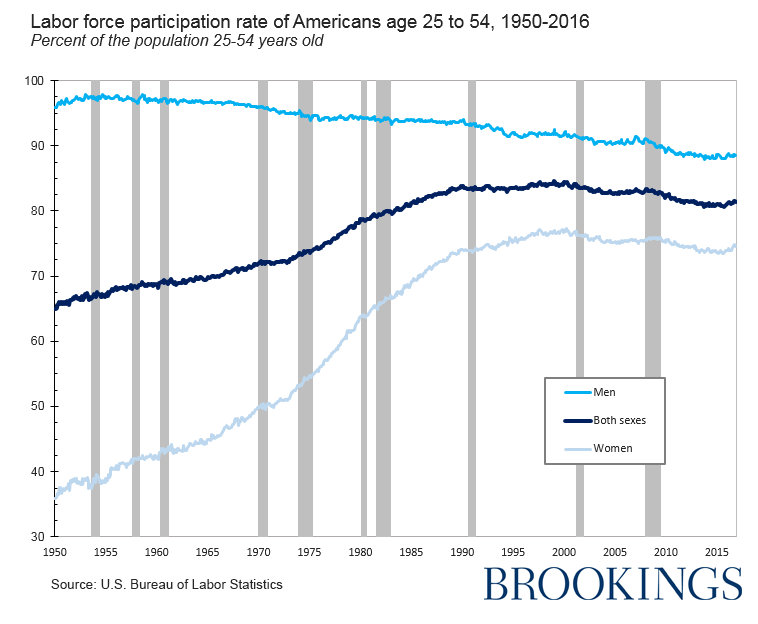 A chart shows the rate of of participation in the labor force of Americans age 25 to 54 from 1950-2016.